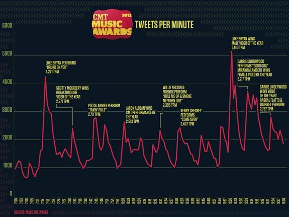 CMT-Awards-2012-Stats