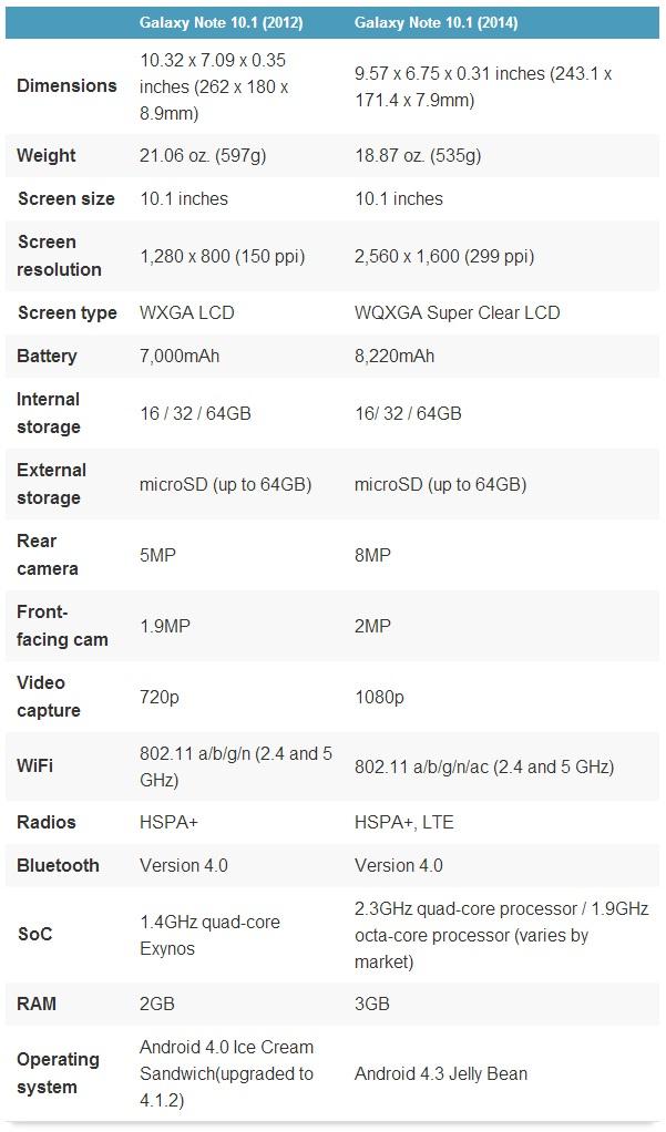 Galaxy Note 10.1 (2012)