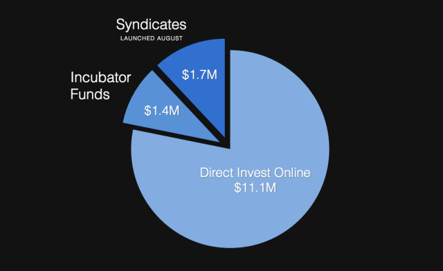 AngelList Beefs Up Syndicates With New Backers Model, Lets Accelerators Raise Funding Too