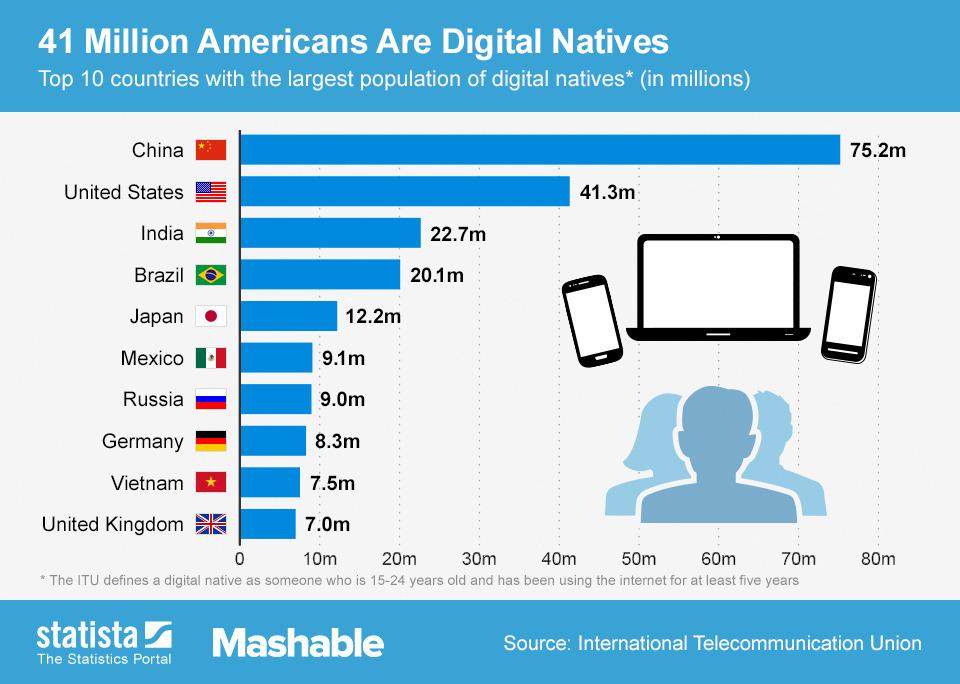 ChartOfTheDay_1551_41_Million_Americans_Are_Digital_Natives_n