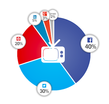 Gigya-Social-Share-Graph