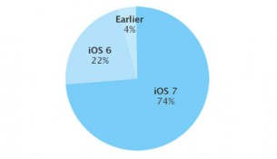apple-ios-stats-dec-2013