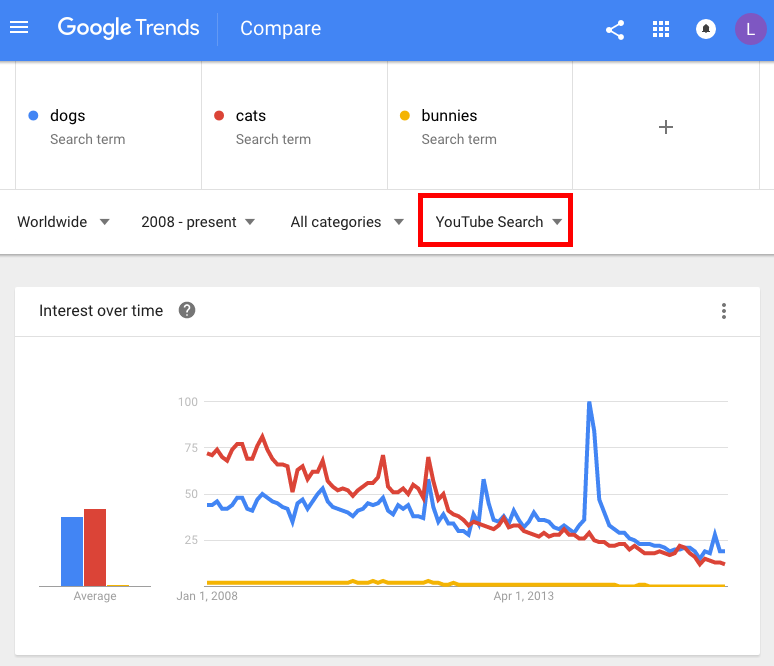 google-trends-youtube-search-view